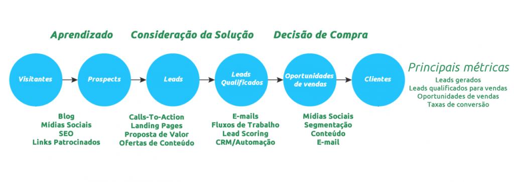 Marketing Digital Consultoria